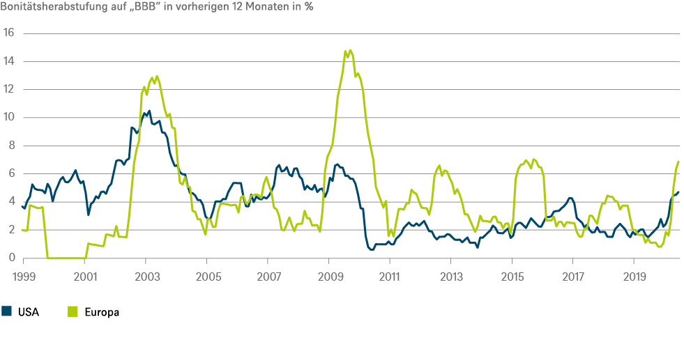 202009_CIO View Quarterly_Fixed Income_CHART_DE_72dpi.png