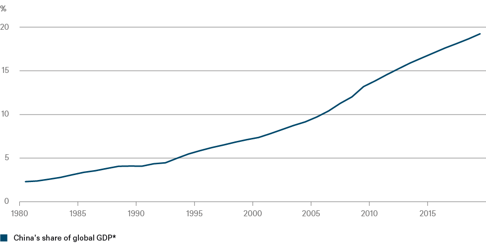 20200124_CotW_China GDP_CHART_EN_72DPI.png