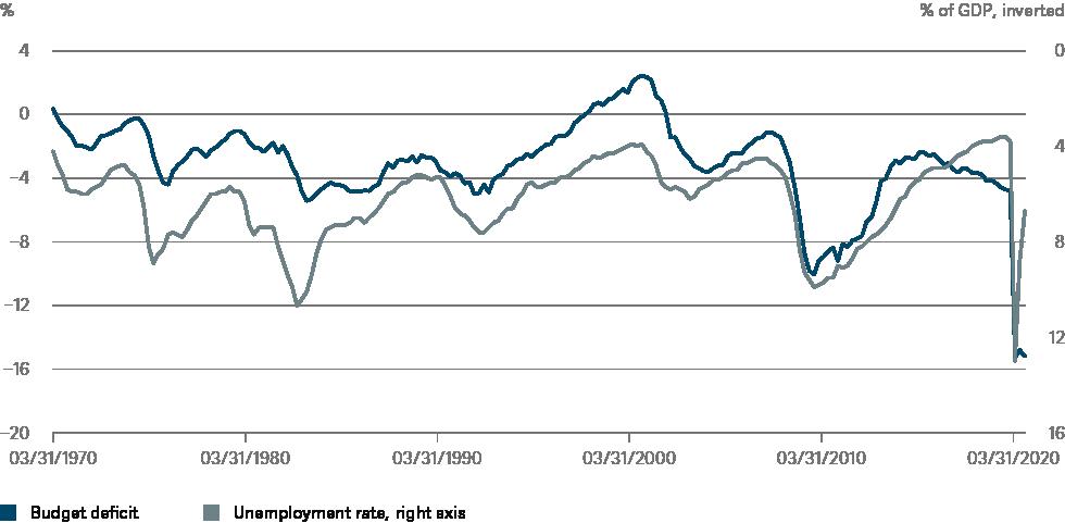 20210115_US fiscal deficit_CHART_EN_72DPI.png