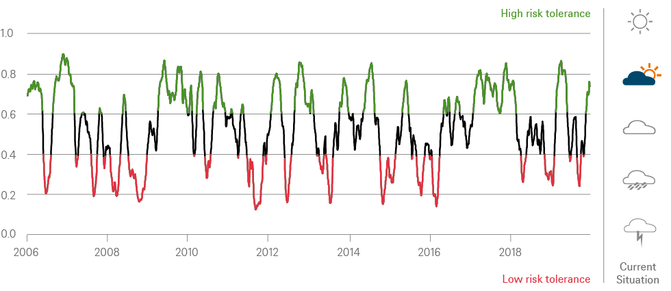 201912_Quarterly_MA_Indicator_Risk_EN.png