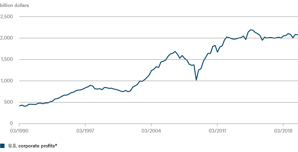 202003_Quarterly_macro_U.S. corporate profits_CHART_EN_72DPI.png