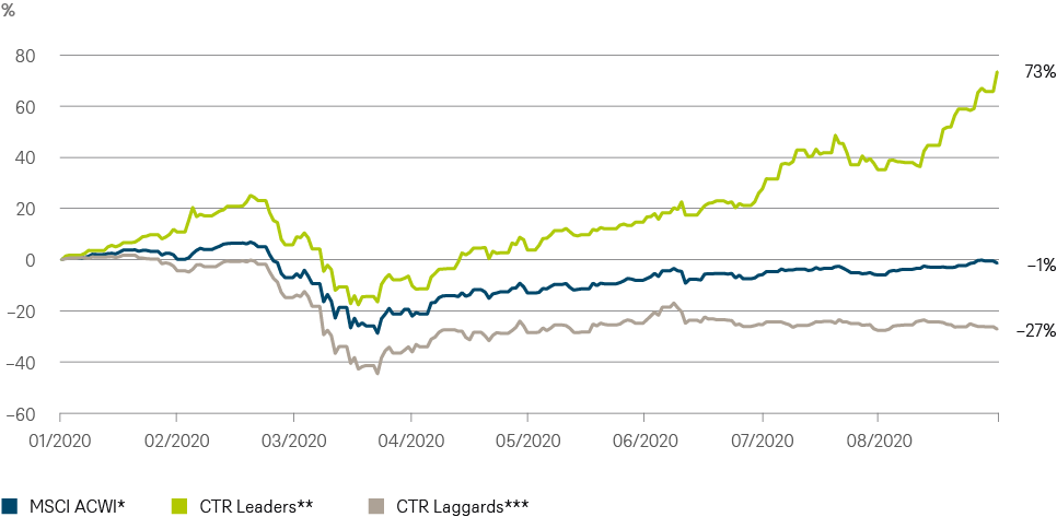 202009_Quarterly_ESG_Outperformance_CHART_EN72dpi.png