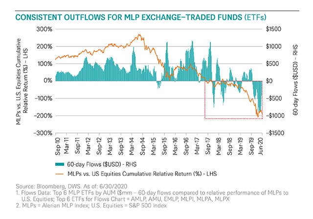 Blog 172_Tyler Wilton MLPs_Traded Funds_R2.png